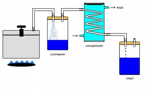 Получение бензина и высококалорийных газов из угля